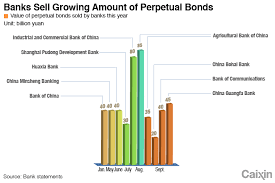 Chart Of The Day Chinese Banks Replenishing Their Capital