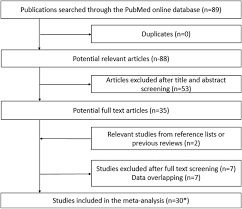Incidence Predictors And Outcome Of Prosthesis Patient