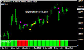 Gold Miner Forex Trading System Forex Mt4 Indicators