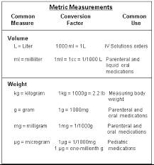 Metric Conversion Chart For Medication Metric System Table Online Charts Collection