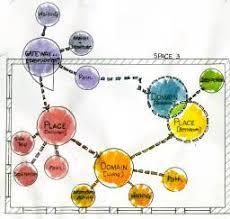 bubble diagrams interior design as well bubble diagrams interior diagram of a gas fireplace diagram wiring diagram