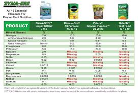 Dyna Gro Feed Chart Quick Nutrient Question Need Some Advice Grasscity Forums