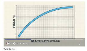 When A Yield Curve Inversion Means Recession Seeking Alpha