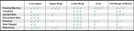 Elliptical Machine Comparison Chart Elliptical Vs Treadmill Elliptical Machine Benefits