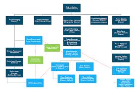 Network Rail Organisation Chart Organisation Information Safety Central