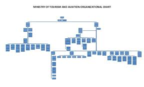Ministry Of Tourism Organizational Chart