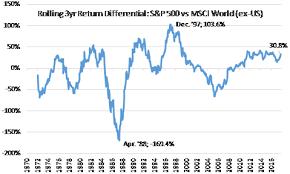 Msci World Stock Index Chart U S Vs The World Rolling Return Comparison Ishares Msci