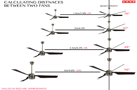 how to determine ceiling fan sweep size