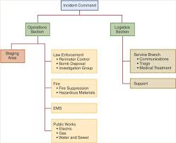Incident Command Flow Chart Sample Organizational Chart For An Incident Command System