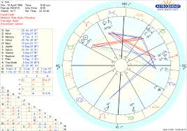 Free Natal Chart Readings Page 2 Lipstick Alley