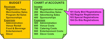 How To Do A Chart Audit Accounting
