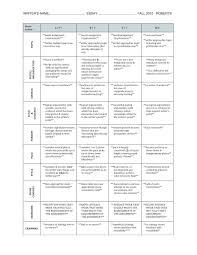 steps in essay writing job description