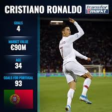 Man city reportedly decided against signing ronaldo. What A Night For Ronaldo Transfermarkt Co Uk Facebook