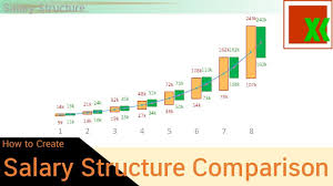 Salary Structure Comparison Chart 1 How To Create