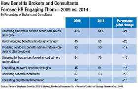 Get The Most From Your Insurance Broker