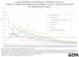 Trends Air Quality Analysis Pacific Southwest Us Epa