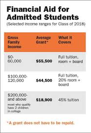 Financial Aid Qualification Income Chart 2018 Princetons Annual Financial Aid Budget Grows 7 4 Percent To