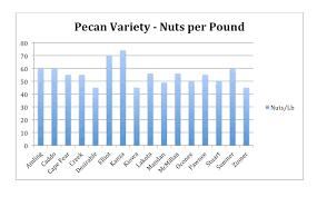 Uga Pecan Pollination Chart Pecan Tree Grow Guide Pecan Trees Online Perfect Plants