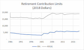 2011 Simple Ira Contribution Limits Chart The Irs Announced Higher 401k And Ira Contribution Limits