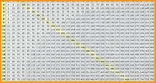 Multiplication Chart 100x100 100x100 Multiplication Chart Printable Www
