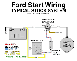 ford f 150 starter wiring diagram and solenoid saleexpert me wire diagram ford starter solenoid relay switch at Basic Ford Solenoid Wiring Diagram