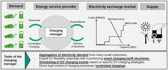 German Electrical Symbols Chart Incentivizing Smart Charging Modeling Charging Tariffs For