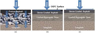 Bitumen Sand Mix Design Comparison Of Mix Design Methods For Porous Asphalt Mixtures