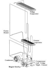 wiring diagram for defrost timer ice maker wiring diagram wiring schematic kenmore bottom zer on wiring diagram for defrost timer