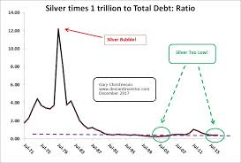 Enron Stock Price Chart Silver And Gold The Only Remedy To The Bubble Mania