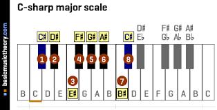 Piano Sharp Notes Chart Basicmusictheory Com C Sharp Major Scale