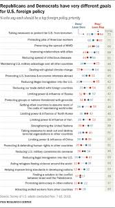U S Foreign Policy Views By Political Party Pew Research