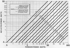 1 Vswr Monografph And Conversion Chart