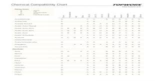 Chemical Compatibility Chart Topworx Documents Acetic Acid