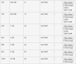 Idea Internet Recharge Chart 3g Data Plans Comparison 2015 Idea Vs Vodafone Vs Airtel Vs