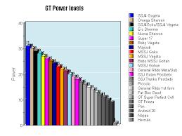 User Blog Soilder5679 Soilders Gt Power Levels Dragon Ball