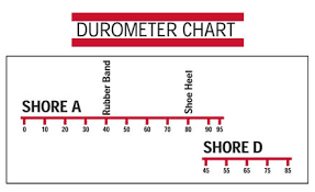 Shore D Hardness Chart What Is Durometer Monroe Engineering