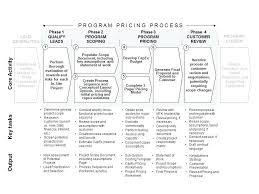 Top Result Business Process Transition Plan Template Inspirational ...