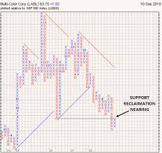 Electrical Box Fill Chart Point Figure Daily Chart Patterns Signals Trends