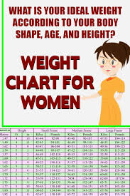 Weight Chart For Women What Is Your Ideal Weight According