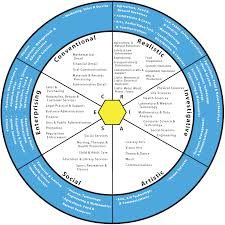 Strengthsfinder Themes Chart Google Search Career