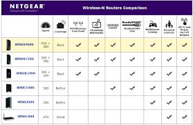 Cisco Wireless Router Comparison Chart 10 Efficient Router Range Comparison Chart