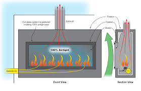 excellent direct vent gas fireplace for your home acucraft within popular vented gas fireplace outside vent c1 fireplace