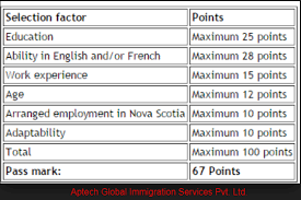 How Canada Express Entry Minimum Points Are Evaluated