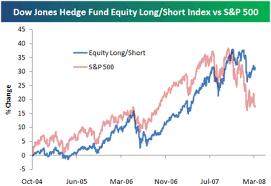Dow Vs S P Vs Nasdaq Chart Bespoke Investment Group Think Big Dow Jones Hedge Fund