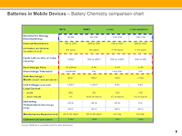 Battery Chemistry Comparison Chart Design And Testing For Longer Battery Life In Android And