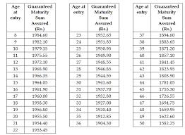 Lic Loyalty Addition Chart Lic Jeevan Vriddhi New Guaranteed Return From Lic Of India
