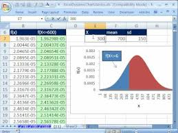 Excel Bell Curve Chart Excel Dynamic Chart 11 Dynamic Area Chart With If Function Normal Distribution Chart Statistics