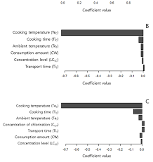 Probability Analysis Chart Tornado Chart Of Sensitivity Analysis For The Probability Of