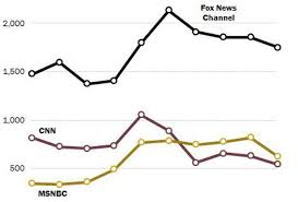 Fox News Sees Continued Growth In Ratings And Subscription Fee