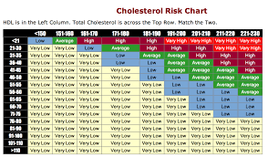 The Truth About High Cholesterol Central Georgia Heart Center